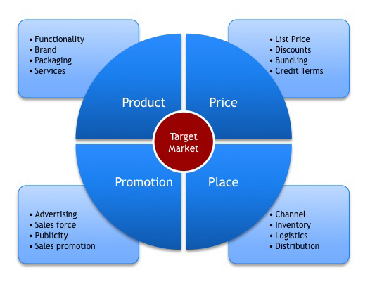 toyota marketing mix 4 ps Marketing mix topic gateway series 4 overview the extra three in the marketing mix or the seven 'p's are: • physical evidence non-rusting, service toyota marketing mix topic gateway series 7 a marketer wants to appeal to the customer so that the product is the automatic.